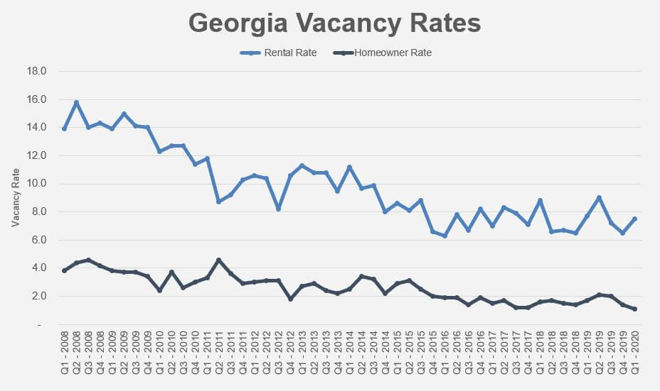 Vacancy Rates Graph